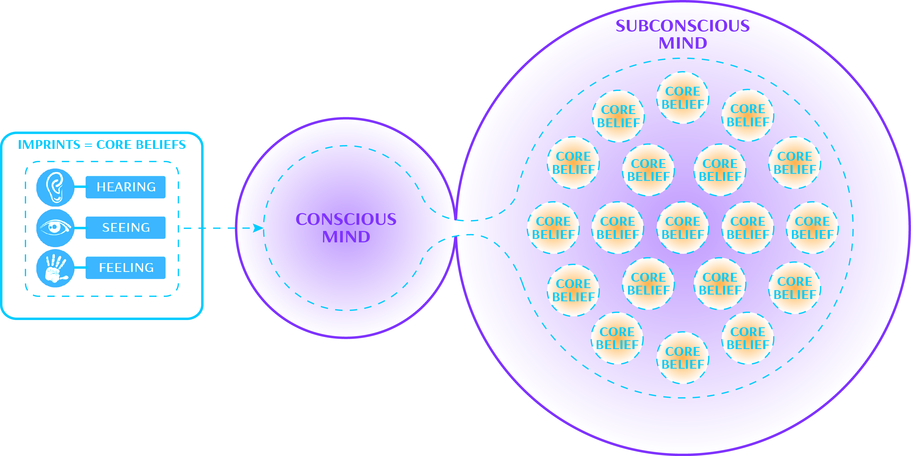 conscious and subconscious mind
